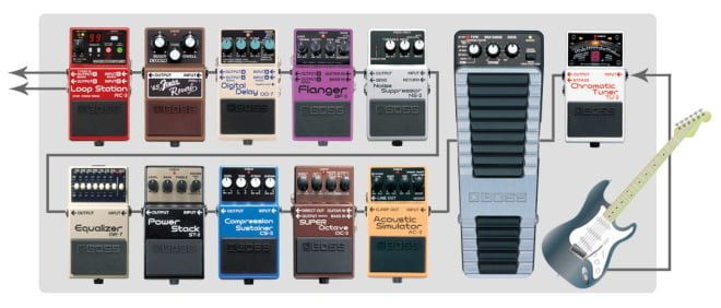 Typical Guitar Pedal Board Layout